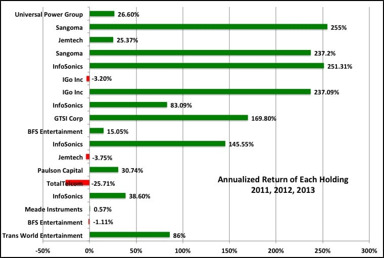 Annualized Return of Each Holding 2011, 2012, 2013