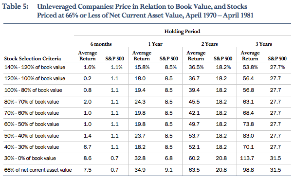 Cheap stocks relative to NCAV offer the most proven high performance record of any strategy that I know of... and I've combed through a lot of strategies.