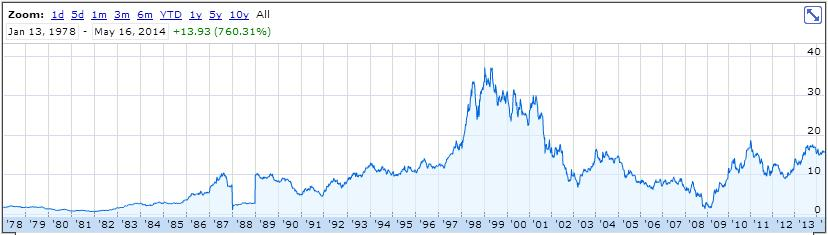While not a NCAV stock, and not a stock that I would buy, Ford is a classic cyclical company.