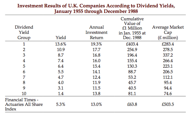 As the dividend yield grows, so does the average yearly return.