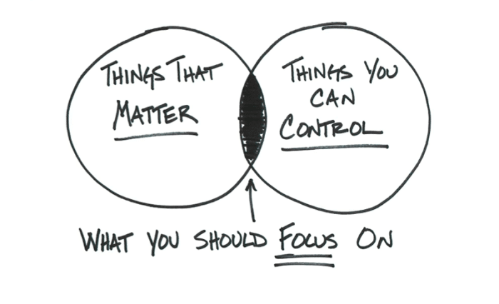 Focus on what you can control -- like buying really cheap stocks -- and ignore the rest.