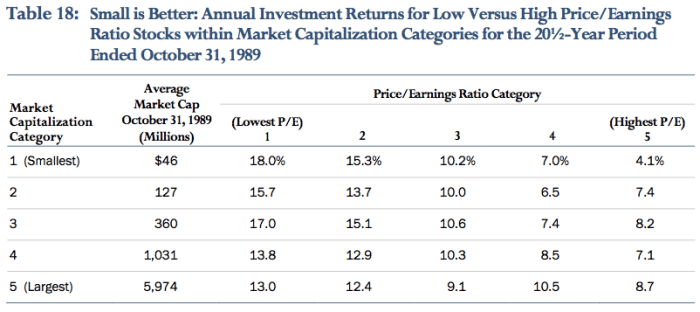Cheap stocks in terms of price to earnings dominated in later decades, as well.