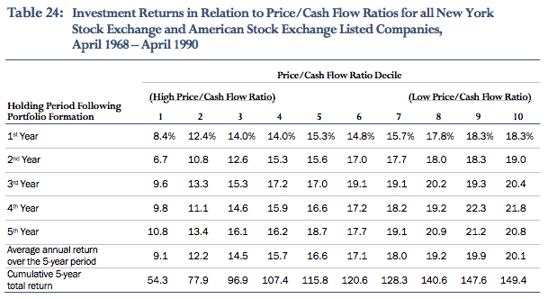 Cheap stocks relative to cash flow have significantly outperformed.