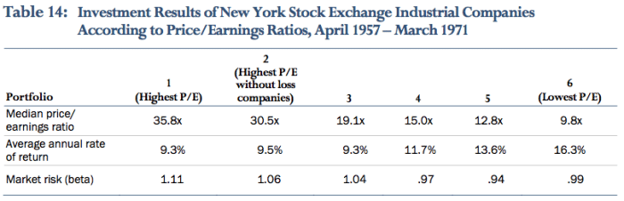 Low PE Stocks are a great way to thump the averages over time. Once again, cheap stocks win.