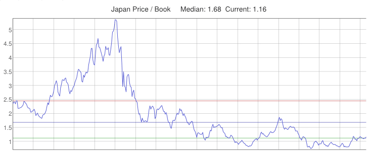 Price to Book Ratio of stocks in Japan from 1980 to 2014. The Japanese markets are CHEAP, which has opened up a lot of opportunities for deep value investors.