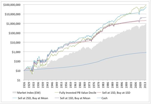 Full credit for this image goes to Greenbackd and Toby Carlisle's great article.