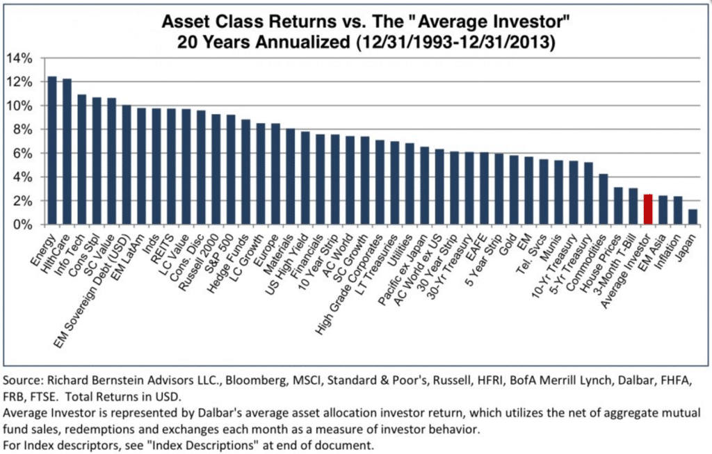 average investor returns chart