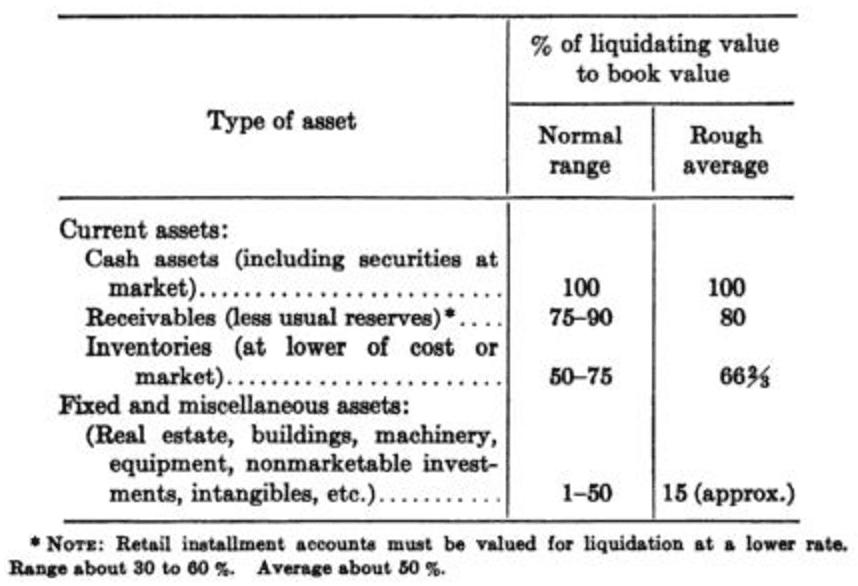 Ben Graham's NNWC Calculation Security Analysis